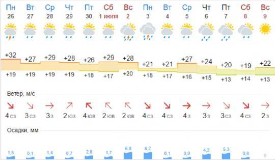 погода погода в иркутской области региональных